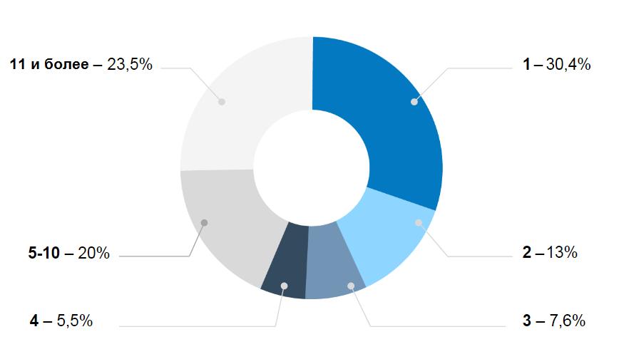 Количество веб-доменов на одном сервере