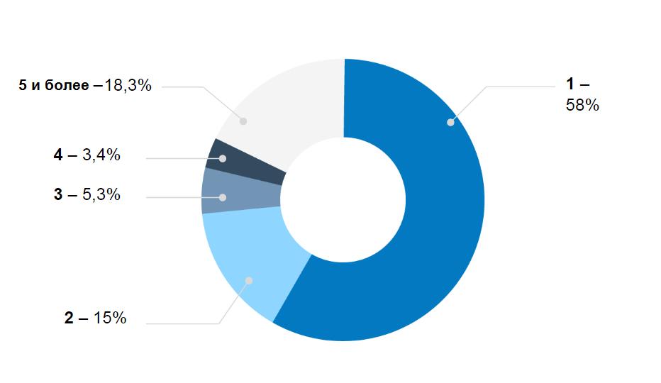 Количество пользователей на одном сервере
