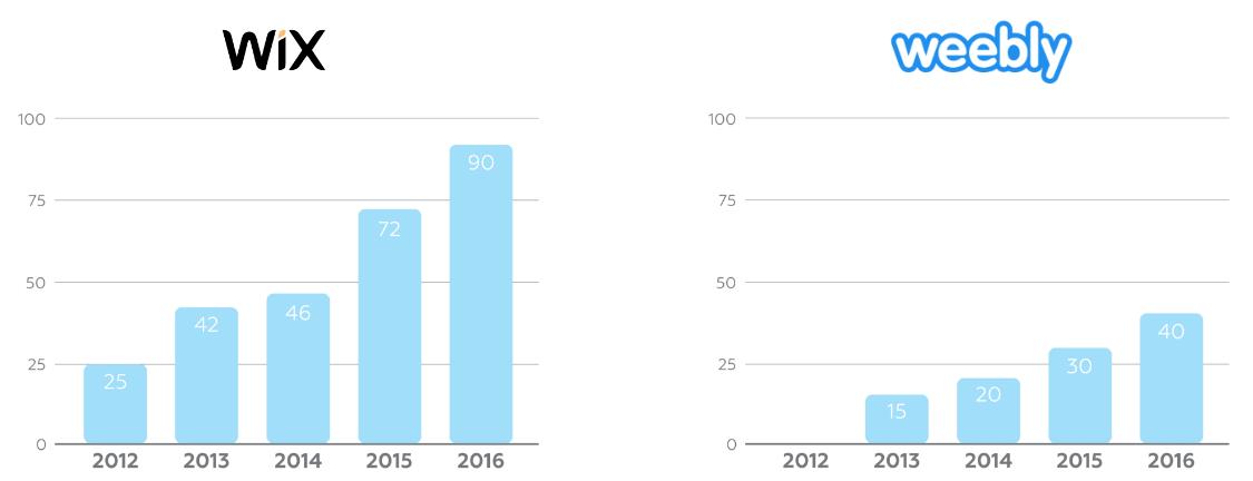 Динамика роста Wix и Weebly